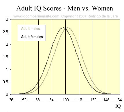 men-women-iq-statistics-graph-copy.jpg