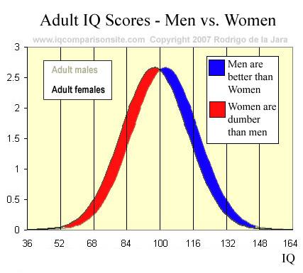 men-women-iq-statistics-graph-fill.jpg