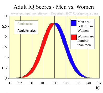 men-women-iq-statistics-graph-fill.jpg